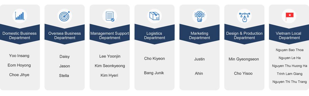Beleco_organization_chart_image